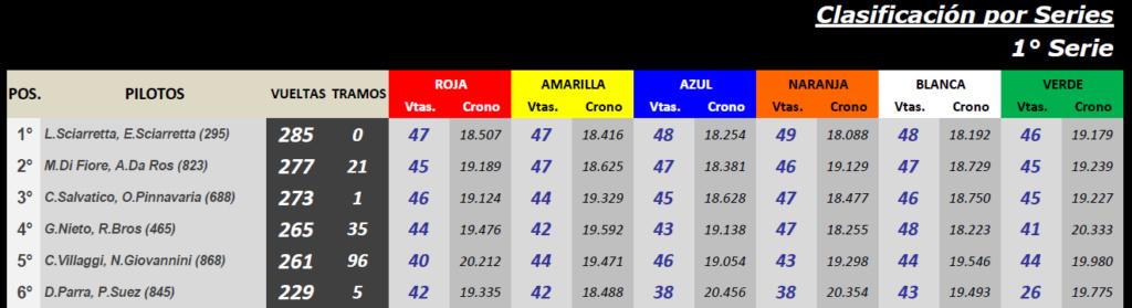 Grupo C ▬ CLASIFICACIÓN Serie25