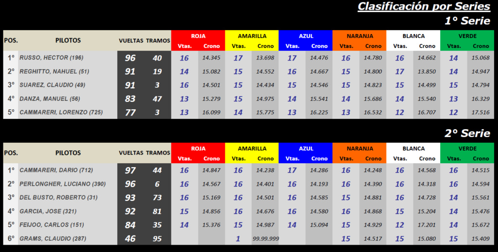 NASCAR ▬▬ CLASIFICACIÓN Serie53