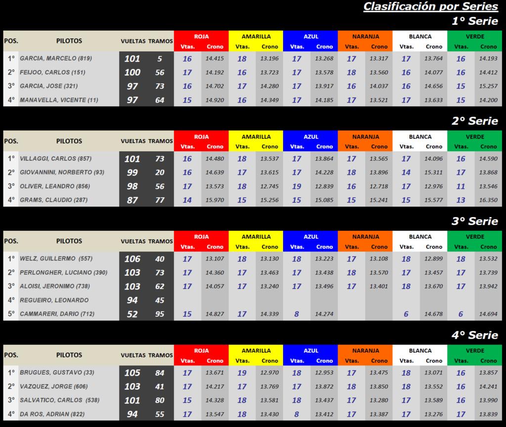 Copa SCALEXTRIC ▬ CLASIFICACIÓN Serie54