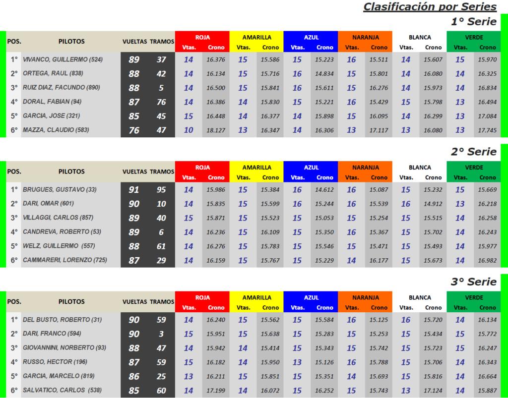 TC Histórico Torneo Roberto Mouras ▬ 3° Ronda ▬ V. TÉCNICA ▬ CLASIFICACIÓN OFICIAL Tc-s34