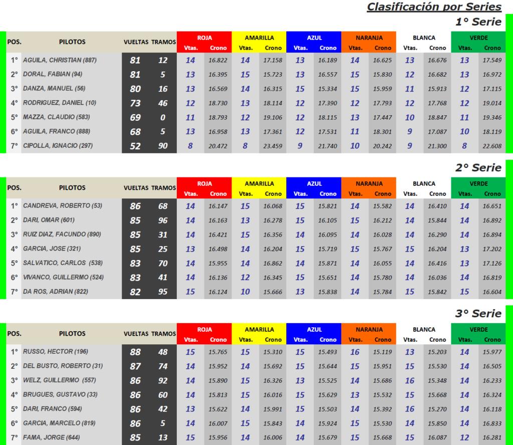 TC Histórico Torneo Roberto Mouras ▬ 5° Ronda ▬  V. TÉCNICA ▬ CLASIFICACIÓN OFICIAL Tc-s36