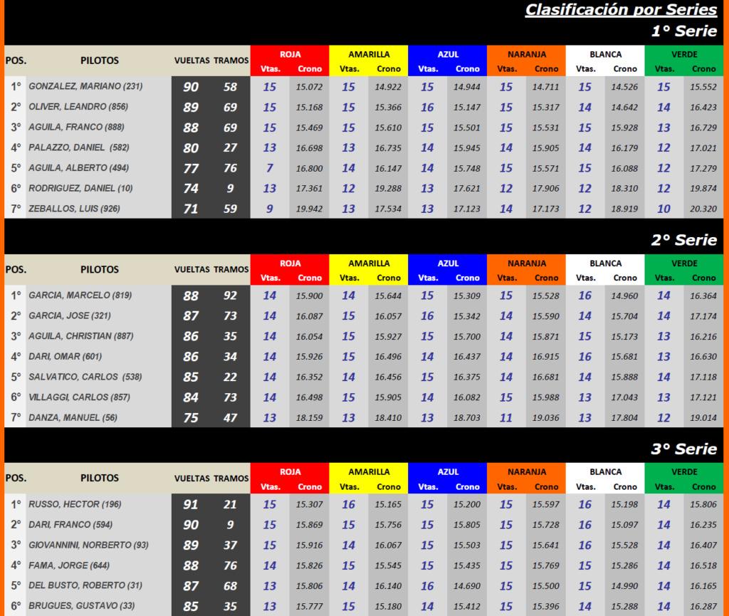 """TC Histórico Torneo """"Johnny"""" De Benedictis ▬ 1° Ronda ▬ V. TÉCNICA ▬ CLASIFICACIÓN OFICIAL Tc-s38"""