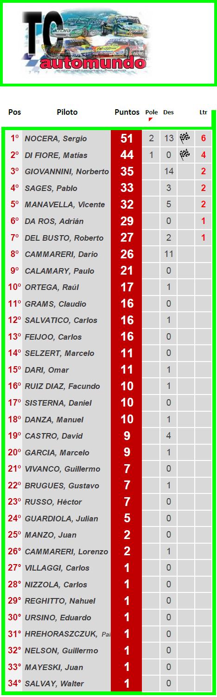 TC AUTOMUNDO ▬ 4° Ronda ▬ V. TÉCNICA ▬ CLASIFICACIÓN OFICIAL Tc-z20