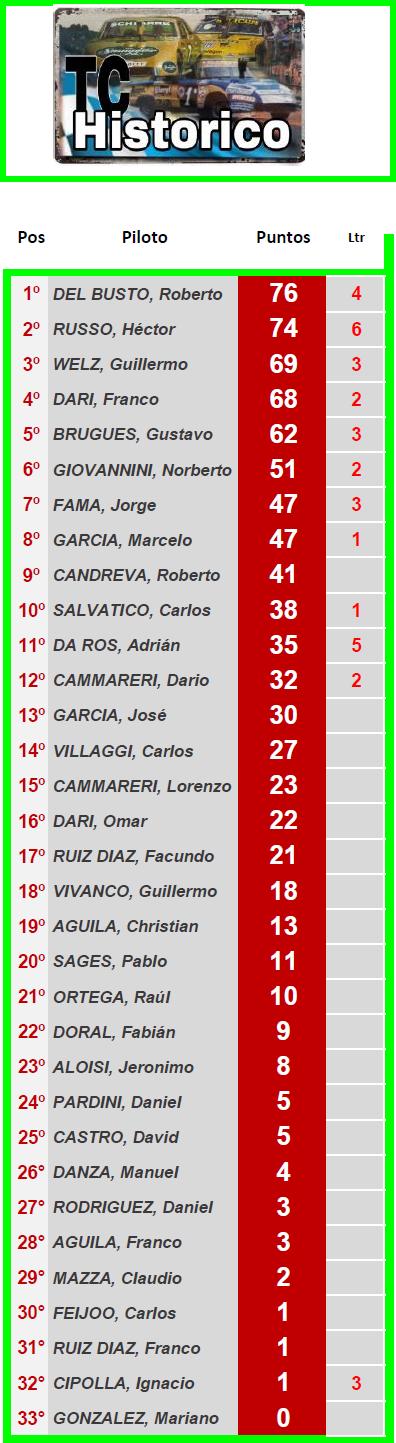 TC Histórico Torneo Roberto Mouras ▬ 5° Ronda ▬  V. TÉCNICA ▬ CLASIFICACIÓN OFICIAL Tc-z38