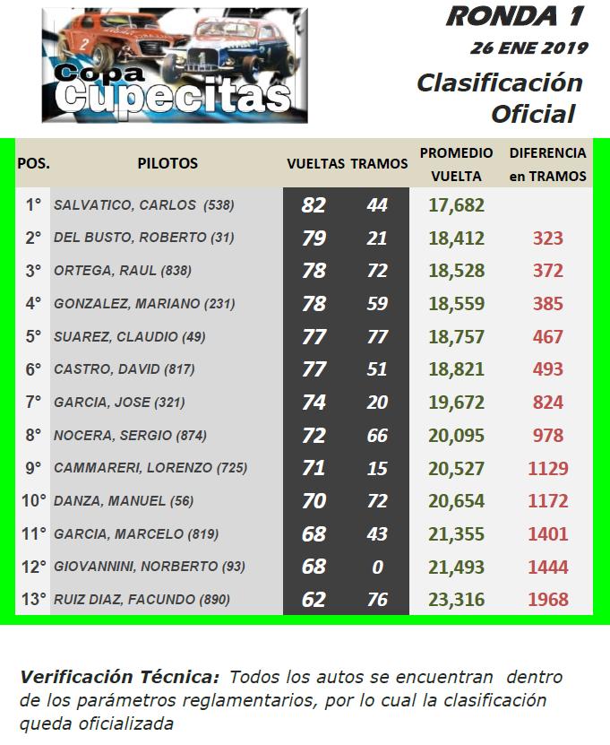 CUPECITAS Torneo Dante y Torcuato Emiliozzi ▬ 1° Ronda ▬ V. TÉCNICA ▬ CLASIFICACIÓN OFICIAL Tcc-r10