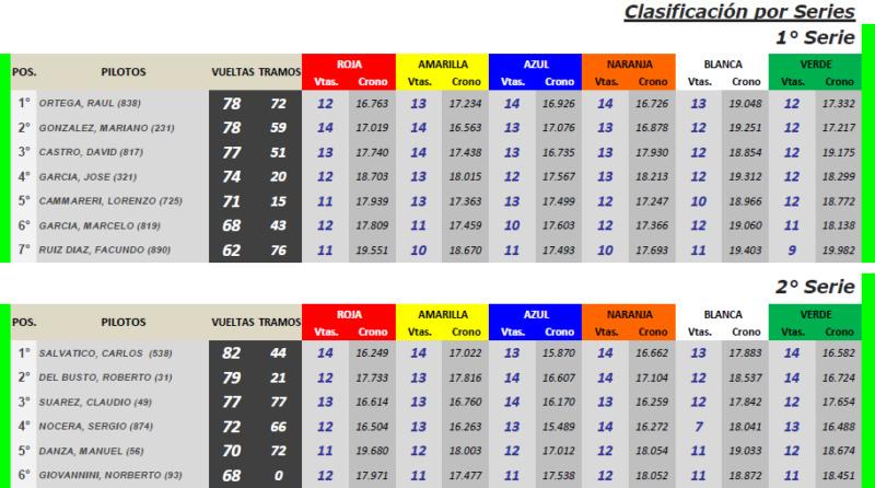 CUPECITAS Torneo Dante y Torcuato Emiliozzi ▬ 1° Ronda ▬ V. TÉCNICA ▬ CLASIFICACIÓN OFICIAL Tcc-s10