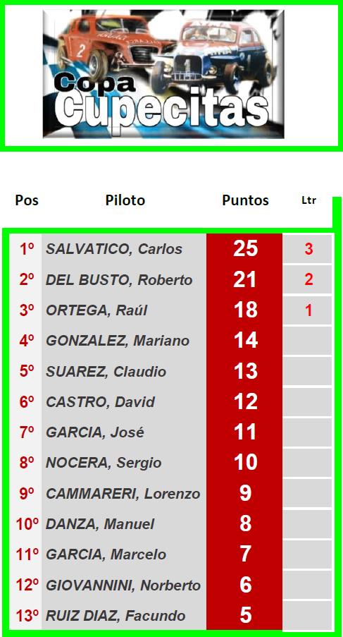 CUPECITAS Torneo Dante y Torcuato Emiliozzi ▬ 1° Ronda ▬ V. TÉCNICA ▬ CLASIFICACIÓN OFICIAL Tcc-z10