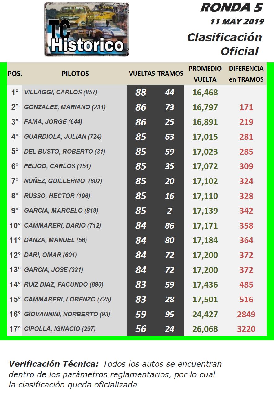 TC Histórico  Torneo Emilio Satriano ▬ 5° Ronda ▬ V. TÉCNICA ▬ CLASIFICACIÓN OFICIAL ▬ FOTOS Tch-r21