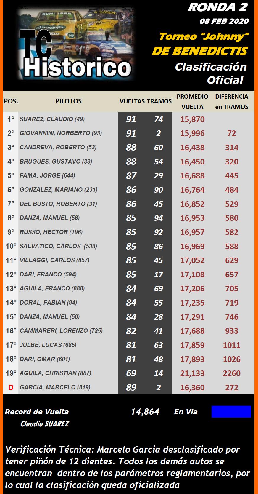 "TC Histórico Torneo ""Johnny"" De Benedictis ▬ 2° Ronda ▬ V. TÉCNICA ▬ CLASIFICACIÓN Tch-r28"