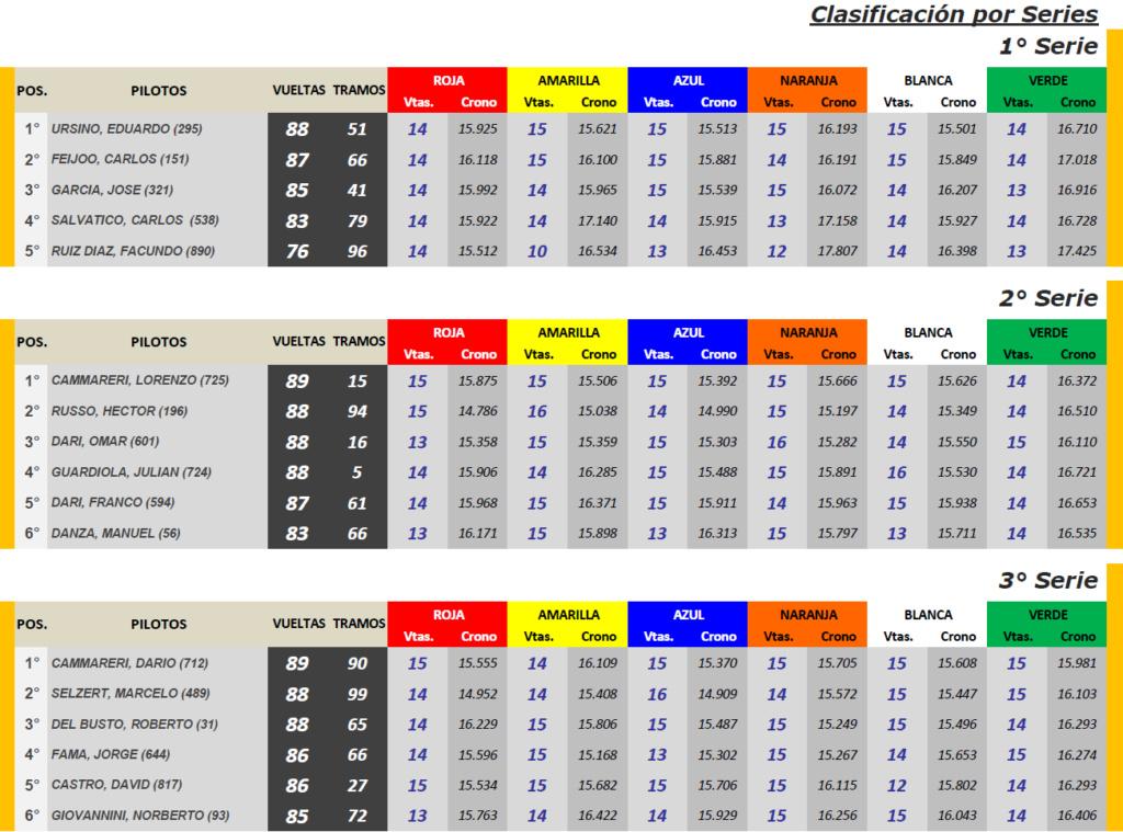 TC Histórico Hnos.Suarez ▬ 4° Ronda ▬ V. TÉCNICA ▬ CLASIFICACIÓN OFICIAL Tch-s16
