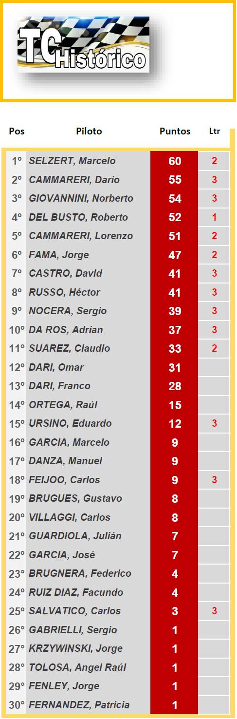 TC Histórico Hnos.Suarez ▬ 4° Ronda ▬ V. TÉCNICA ▬ CLASIFICACIÓN OFICIAL Tch-z17
