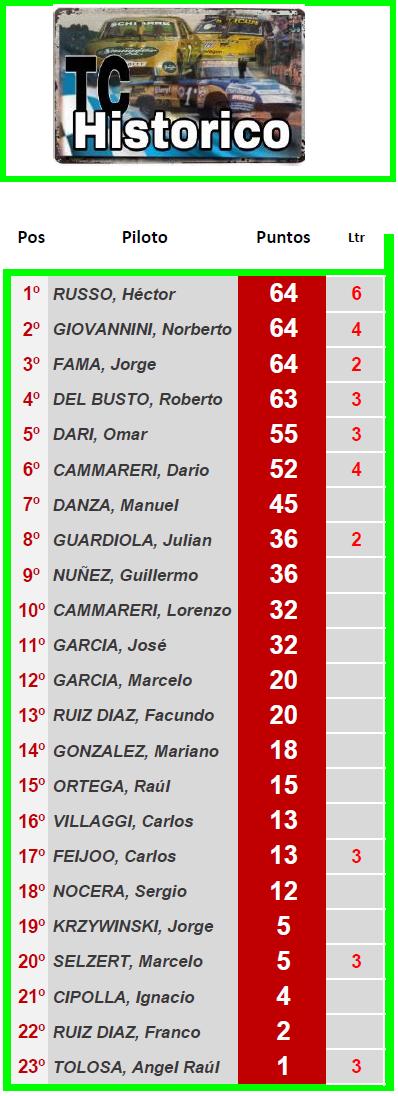 TC Histórico  Torneo Emilio Satriano ▬ 4° Ronda ▬ V. TÉCNICA ▬ CLASIFICACIÓN OFICIAL Tch-z21