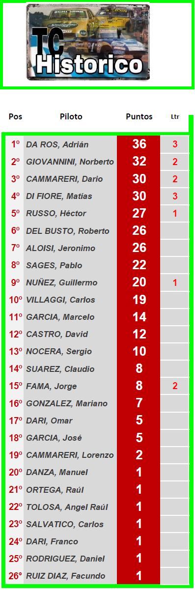 TC Histórico Torneo Rodolfo De Álzaga ▬ 2° Ronda ▬ V. TÉCNICA ▬ CLASIFICACIÓN OFICIAL Tch-z25