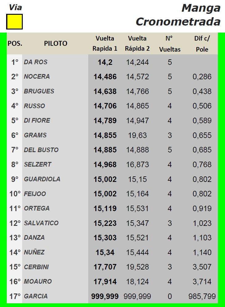 TC PICKUP  ▬ 3° Ronda ▬ V. TÉCNICA ▬ CLASIFICACIÓN OFICIAL Tcp-rm12