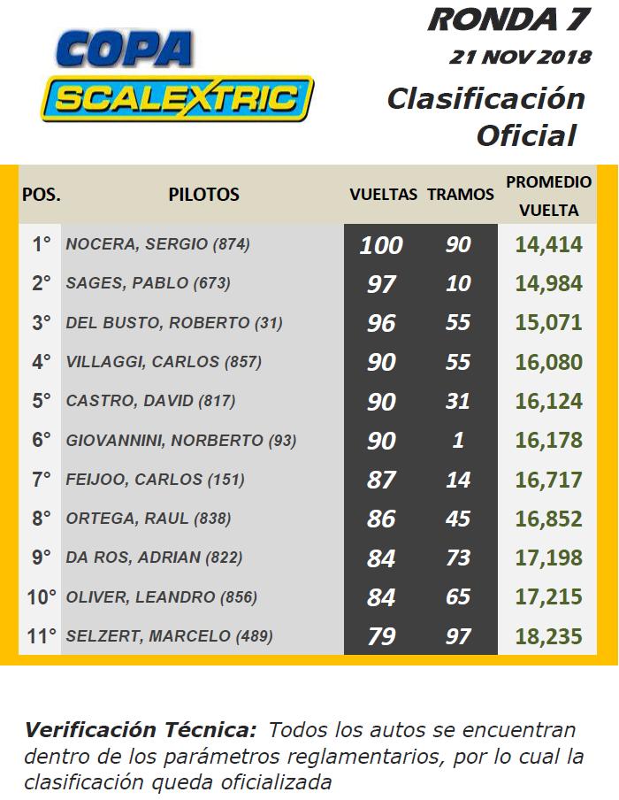 Copa SCALEXTRIC ▬ 7° RONDA ▬ V. TÉCNICA ▬▬ CLASIFICACIÓN OFICIAL Turism10