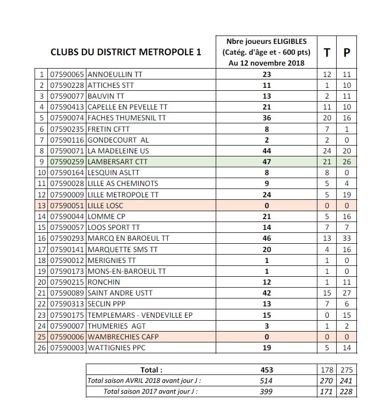 """"""" Challenge Liliane Chuffart """" Métropole 1 20181110"""