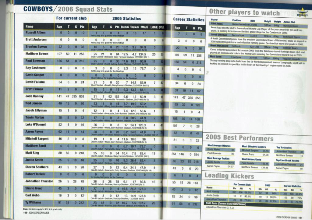 NRLFF Fantasy 2006 Part 1 - Let's get retro - Page 2 2006_c10