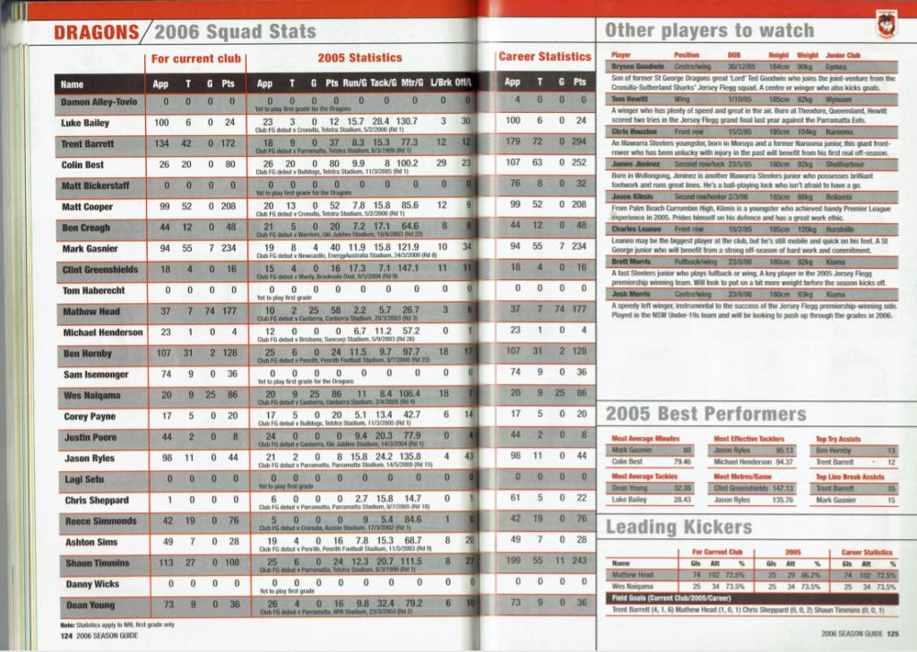 NRLFF Fantasy 2006 Part 1 - Let's get retro - Page 2 2006_d10