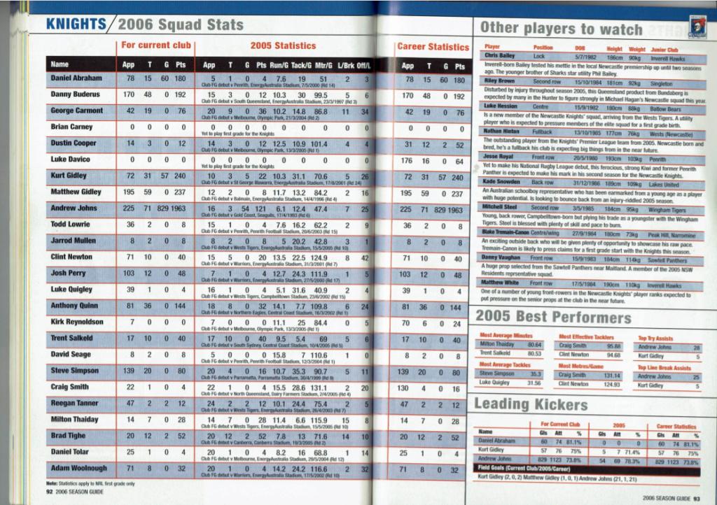 NRLFF Fantasy 2006 Part 1 - Let's get retro - Page 2 2006_k10