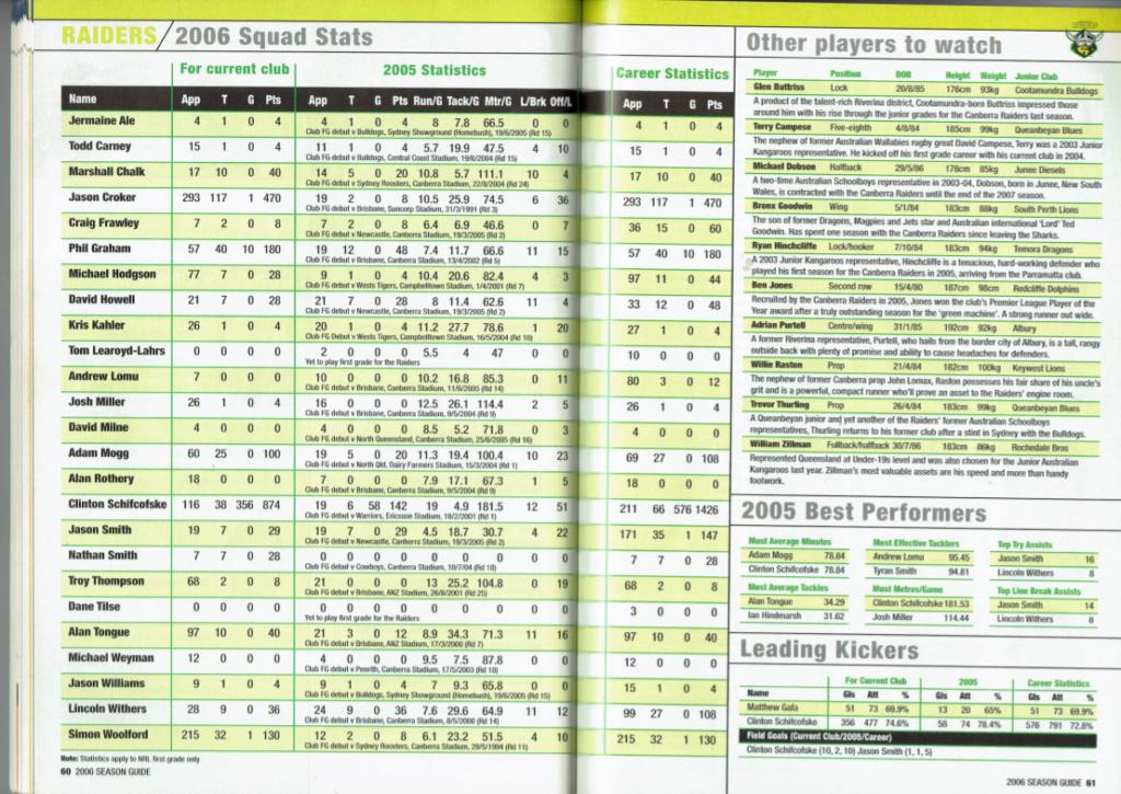 NRLFF Fantasy 2006 Part 1 - Let's get retro - Page 2 2006_r10