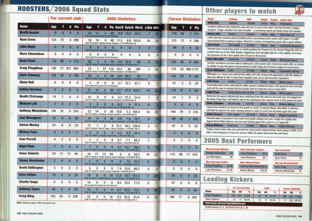 NRLFF Fantasy 2006 Part 1 - Let's get retro - Page 2 2006_r12