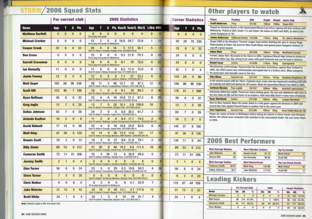 NRLFF Fantasy 2006 Part 1 - Let's get retro - Page 2 2006_s12