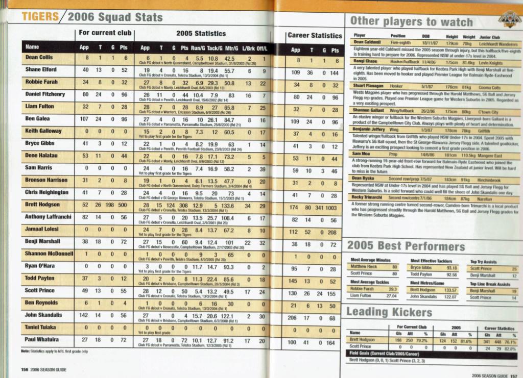 NRLFF Fantasy 2006 Part 1 - Let's get retro - Page 2 2006_t10