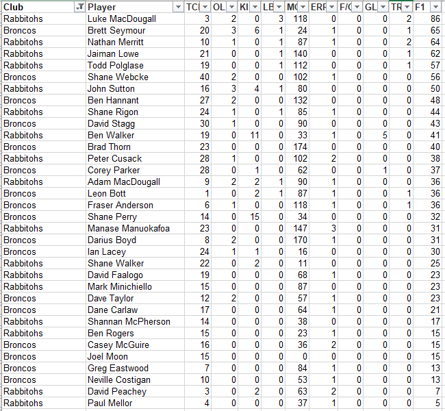 NRLFF 2006 Fantasy thread - Round 13+14, Where's my KFC bucket? - Page 12 R14_br10