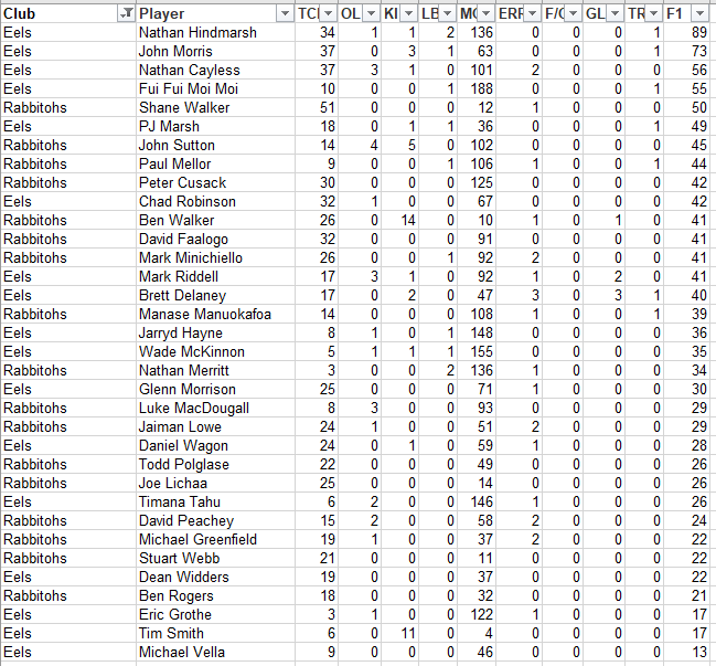 NRLFF 2006 Fantasy thread - Round 15 - Hayne and BMoz, Where are you? - Page 8 R15_pa10