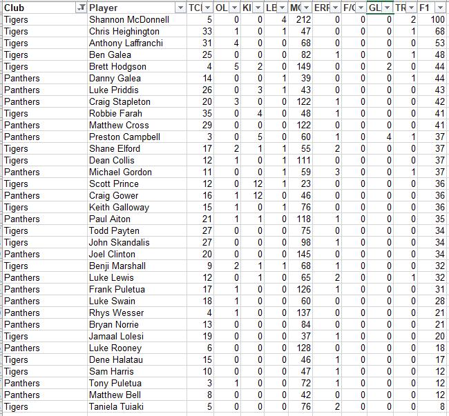 NRLFF 2006 Fantasy thread - Round 16+17  - MS finally got a good score - Page 8 R16_pe10