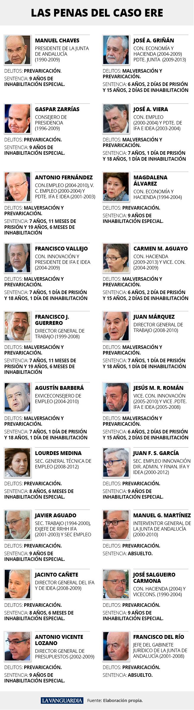 Justicia en España: Cumplimiento de Sentencias Ere10