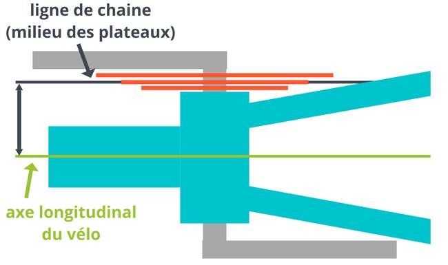 Axe de pédalier triple pour Py10 Calcul10
