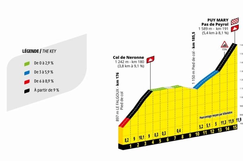 Tour de France 2020 : Arrivée au Pas de Peyrol (Puy Mary) - Page 3 20191013