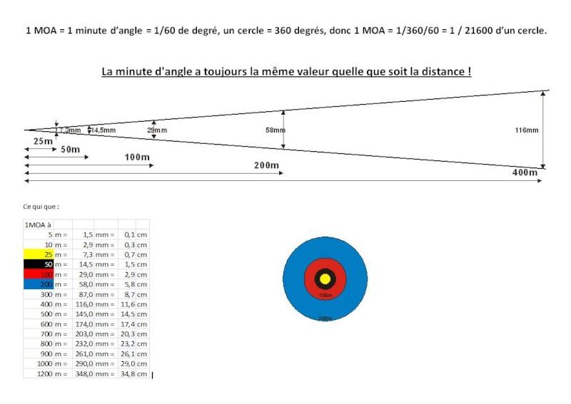 Groupe size mode de calcul Submoa, ballistic-x, targetScan  ?  - Page 3 4fcc2810