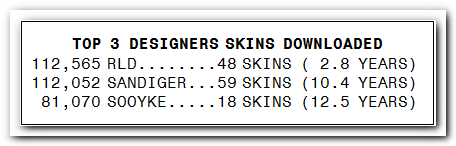 TOP 3 DESIGNERS SKINS DOWNLOADED Top_310