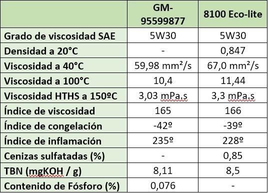 Aceite GM dexos 1 generación 2 - Página 2 Aceite10