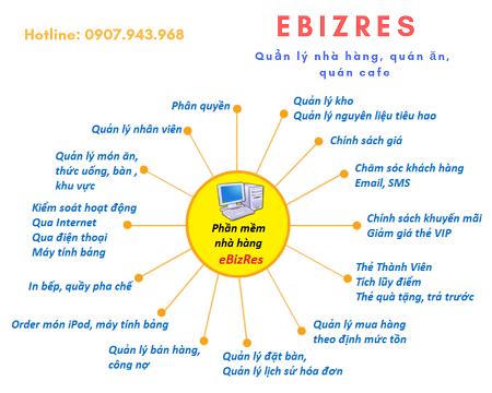 Các ưu điểm tối ưu của phần mềm quản lý bán hàng Ebiz Ebiz10