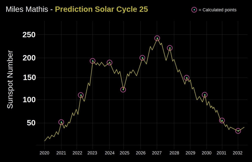 Description of the Solar Cycle and Prediction of the Next Solar Maximum Mm_sol10