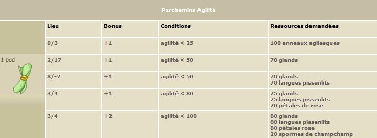 Les Parchemins Agilit11