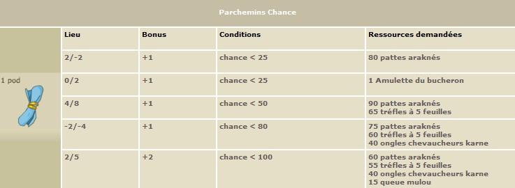 Les Parchemins Chance10