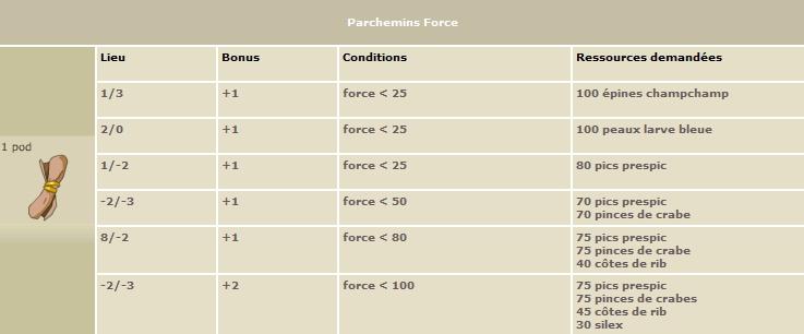 Les Parchemins Force_10