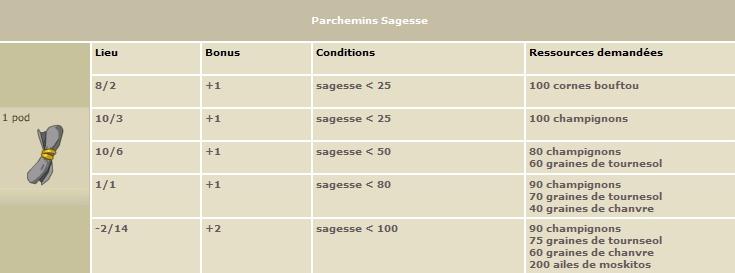 Les Parchemins Sagess10