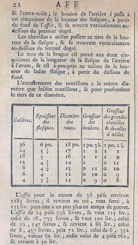 Affût anglais de 9-pounder au 1:10. Système de 1760 d'après J. Robertson en 1775. - Page 3 Encycl13