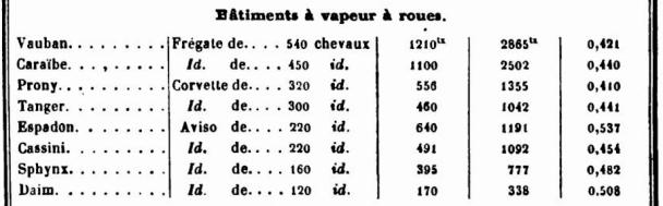"""Frégate à roues """"La Caraïbe"""" perdue en janvier 1847. Traite10"""