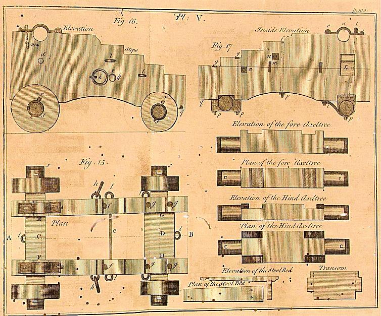 Affût anglais de 9-pounder au 1:10. Système de 1760 d'après J. Robertson en 1775. - Page 3 Treati10