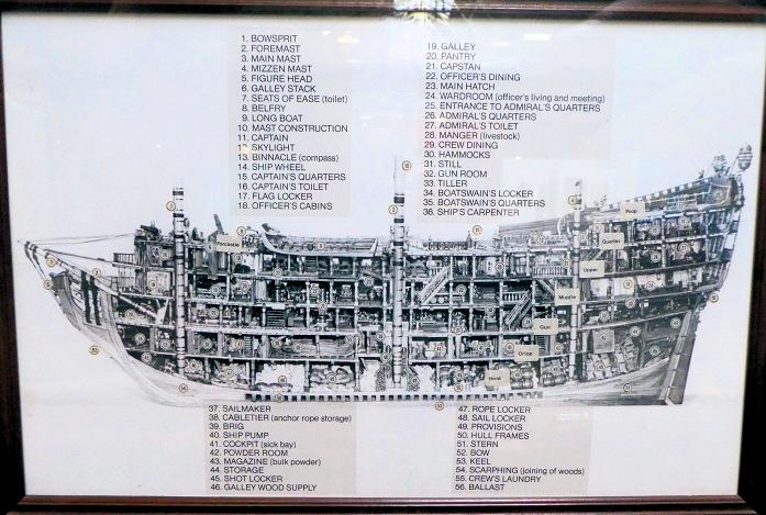 Coupe d'un 120 canons britannique circa 1750 Washin25