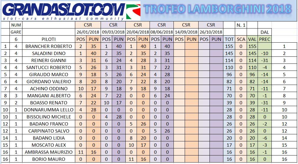 Super Trofeo Lamborghini risultati gara 4 Clacam12