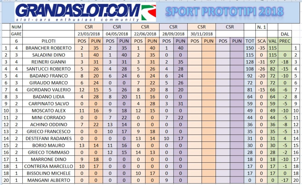 Sport prototipi risultati gara 4 Clacam13