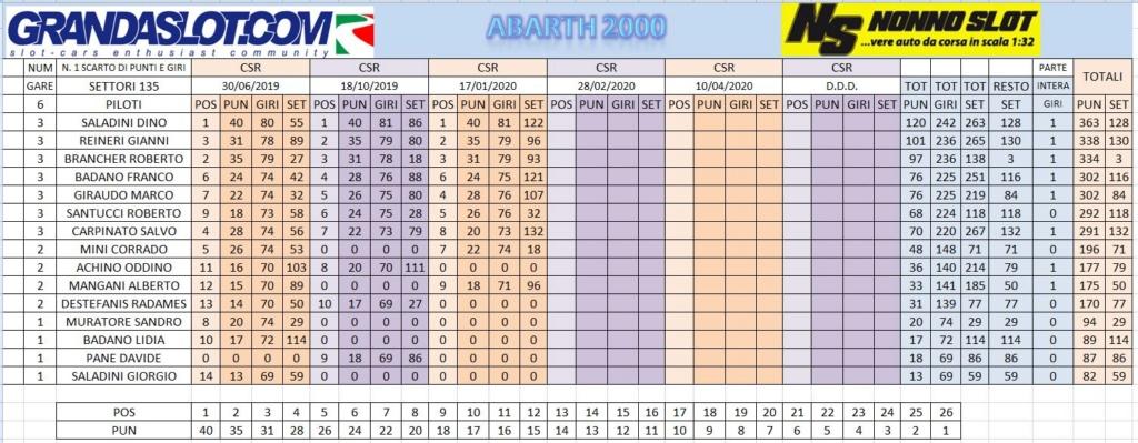 CAMPIONATO ABARTH 2000 GARA 3 RISULTATI Clacam26