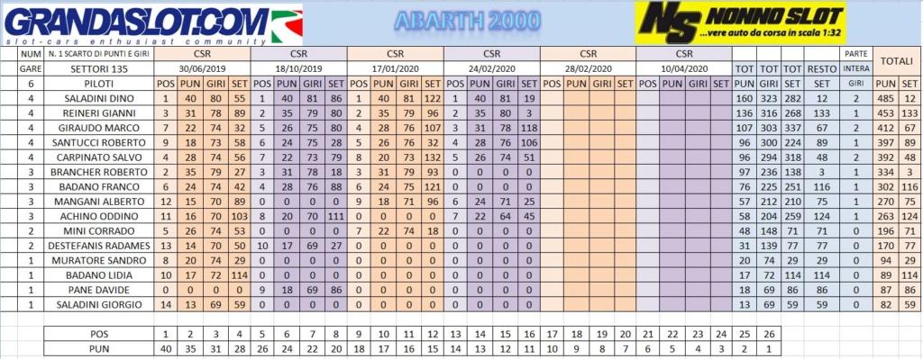 CAMPIONATO ABARTH 2000 GARA 4 RISULTATI Clacam27